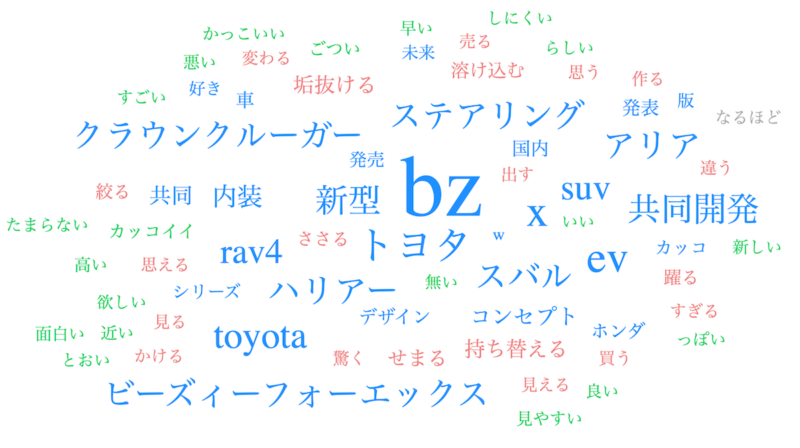 「bZ4X」の口コミ分析