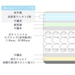 圧縮ポケットコイルマットレス 構造