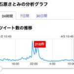 「石原さとみ」の分析グラフ(4/2)