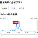 「鈴木亮平」の分析グラフ(4/2)
