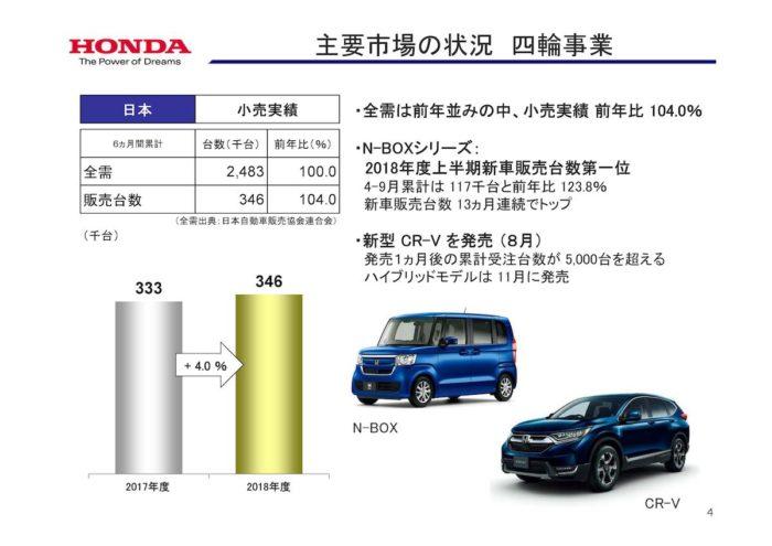 ホンダ 2018年度中間決算ハイライト 四輪事業(日本市場)