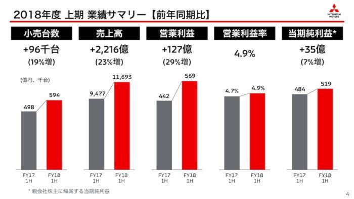 三菱自動車 2018年度 上期「業績サマリー」