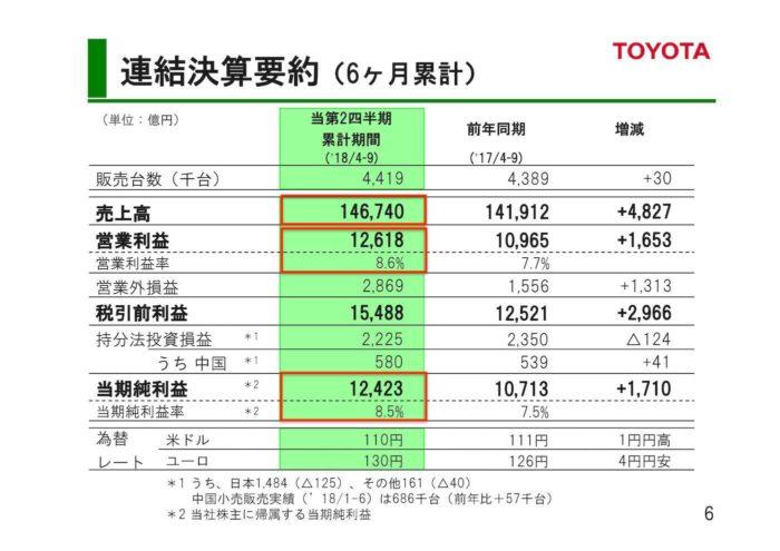 トヨタ 2018年度 第2四半期決算「連結決算要約(6ヶ月)」