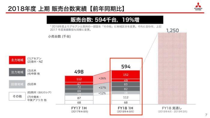 三菱自動車 2018年度 上期「販売台数実績」