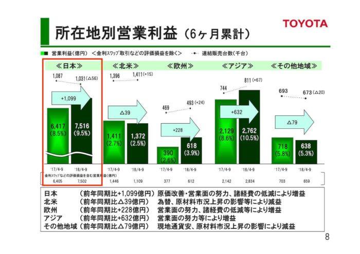 トヨタ 2018年度 第2四半期決算「所在地別営業利益(6ヶ月)」