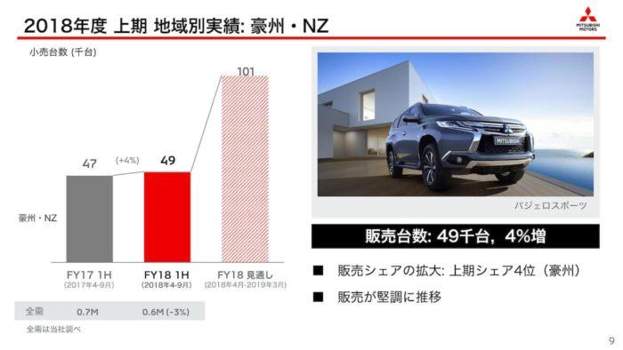 三菱自動車 2018年度上期・地域別「オセアニア」