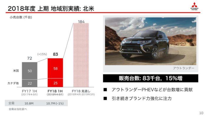三菱自動車 2018年度上期・地域別「北米」