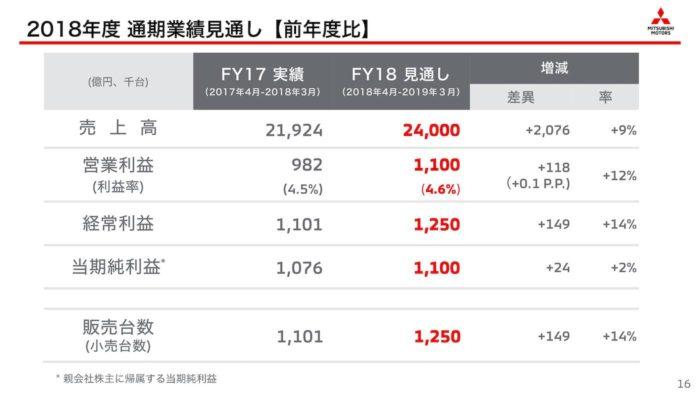三菱自動車 2018年度 通期業績見通し