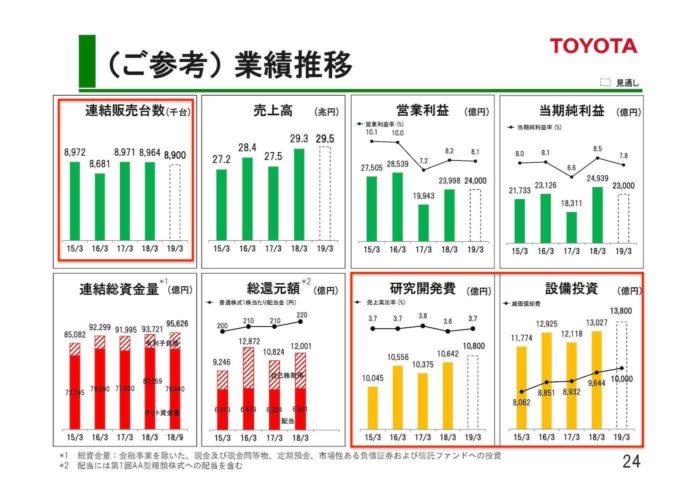 トヨタ 2018年度 第2四半期決算 業績推移