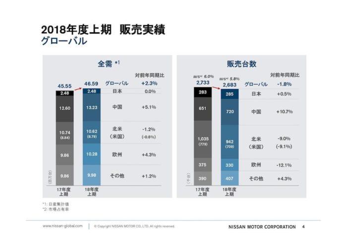 日産 2018年度中間決算 グローバル販売台数