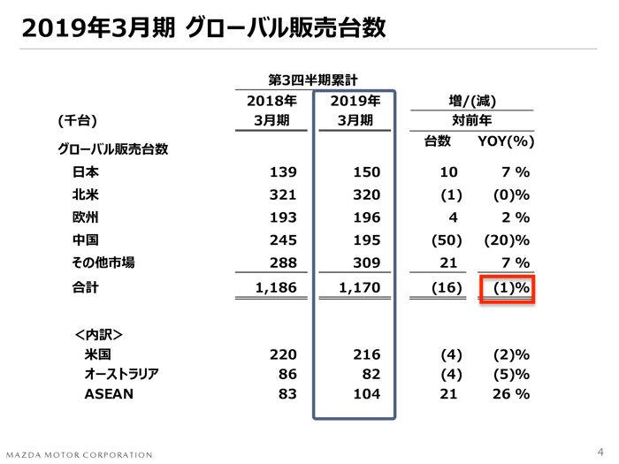 マツダ2018年度 第3四半期決算 世界販売台数 9ヶ月実績