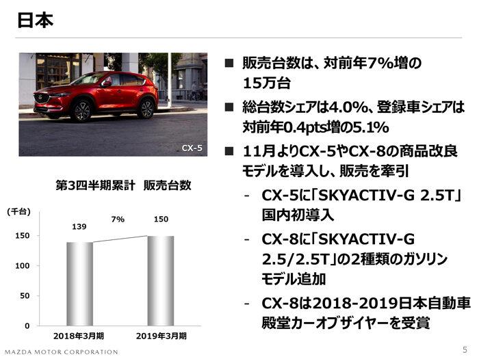 マツダ2018年度 第3四半期決算 世界販売台数 日本市場