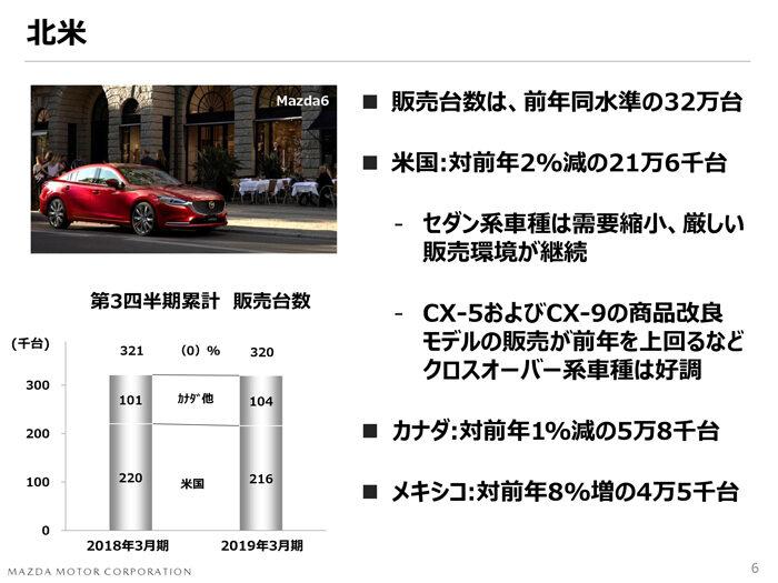 マツダ2018年度 第3四半期決算 世界販売台数 北米市場