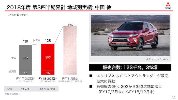 三菱自動車2018年度 第3四半期決算「地域別実績:中国」