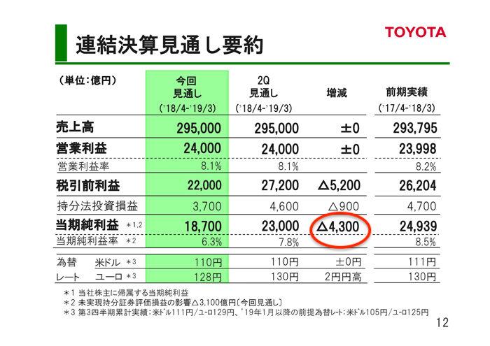 トヨタ自動車 2018年度第3四半期決算 連結決算見通し要約