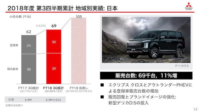 三菱自動車2018年度 第3四半期決算「地域別実績:日本」