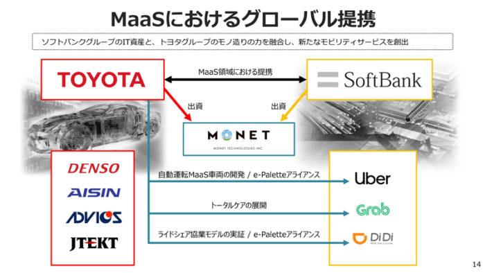 トヨタ自動車 2018年度第3四半期決算 MaaSグローバル提携