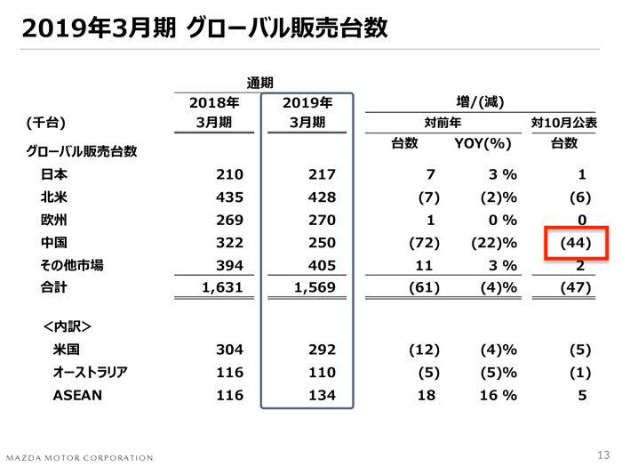 マツダ2018年度 第3四半期決算 世界販売台数 通期予想
