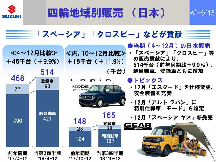スズキ 第3四半期決算 地域別販売(日本)