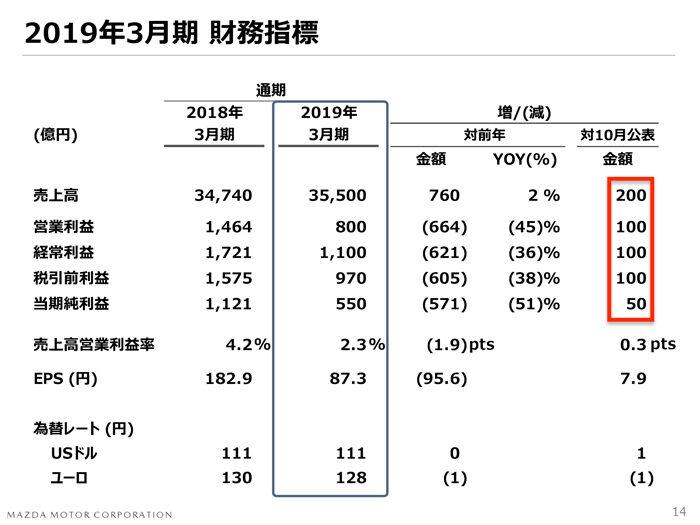 マツダ2018年度 第3四半期決算 財務通期予想