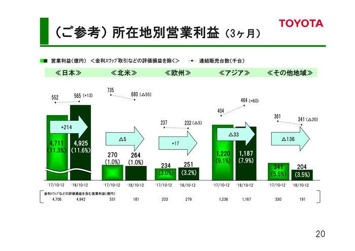 トヨタ自動車 2018年度第3四半期決算 所在地別営業利益(3ヶ月)