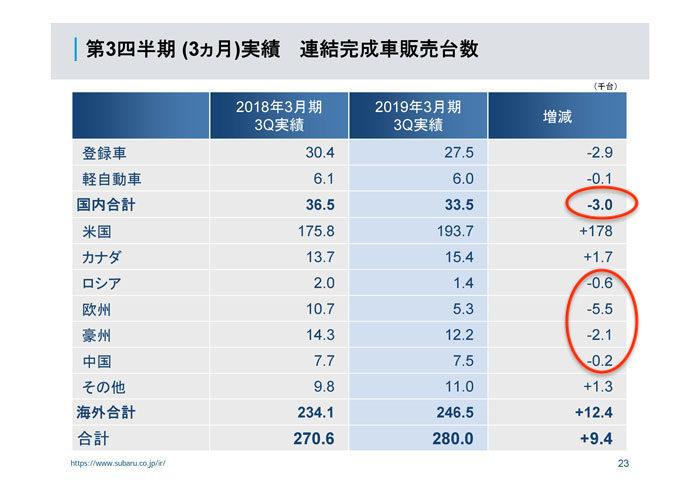SUBARU 2018年度第3四半期決算(3ヶ月)世界販売台数