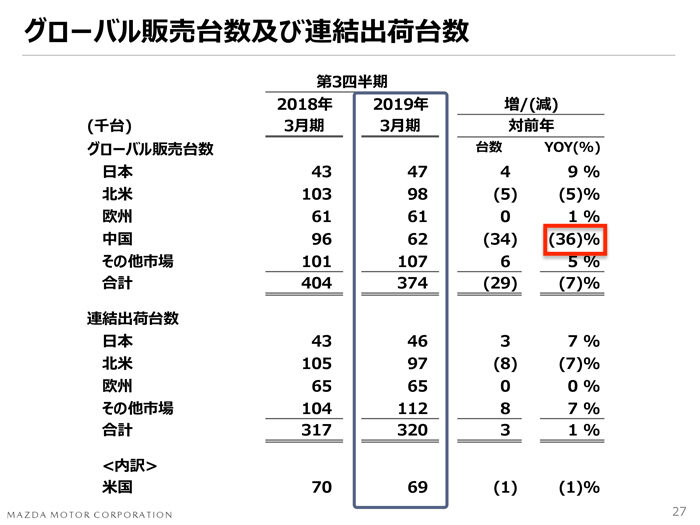 マツダ2018年度 第3四半期決算 世界販売台数 実績