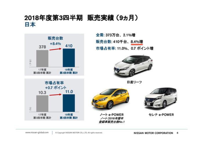 日産自動車 2018年度第3四半期決算「日本市場」累計販売実績