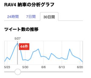 RAV4 納車のツイート分析