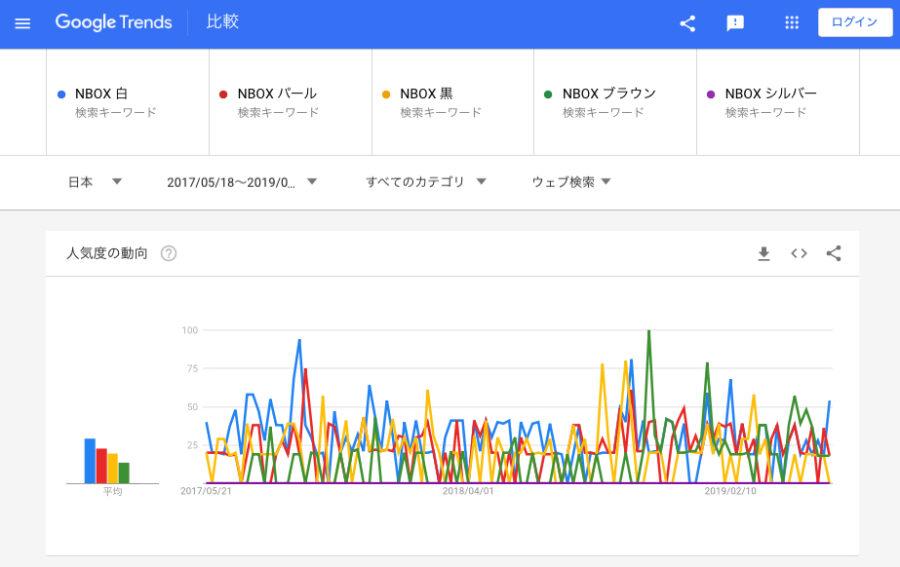 NBOX WEB検索 人気色