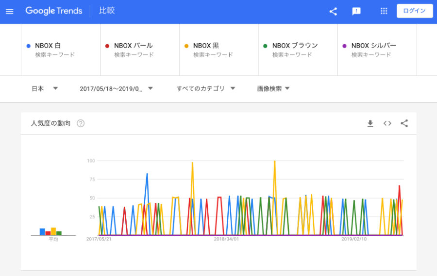 NBOX 画像検索 人気色