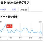 トヨタ RAV4のツイート分析(6月20日)