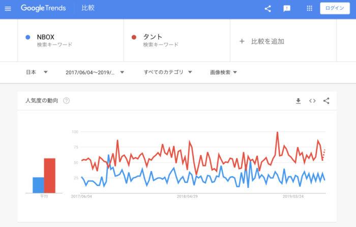 画像検索数比較「N-BOX vs タント」(2019年7月4日調査)