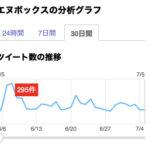 「エヌボックス」Twitter分析(2019年7月4日)