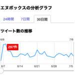 エヌボックスのTweet数(7月5日)