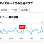 デイズルークスのTweet数(7月5日)