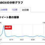 N-BOXのTweet数(7月5日)