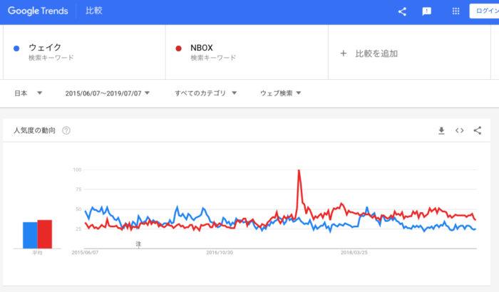 ウェブ検索を比較(ウェイク/NBOX)2019年7月7日